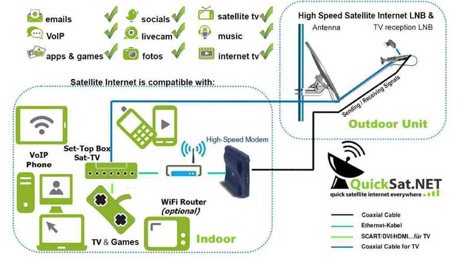 Satellite Tv Internet >> Satellite Internet Solutions Fast Stable Reliable And